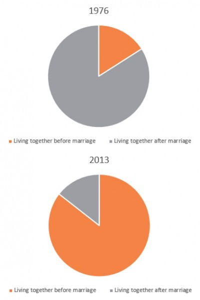 Graph couples living out of wedlock 1976 v 2013